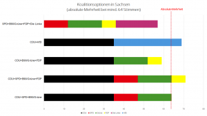 Koalitionen Sachsen